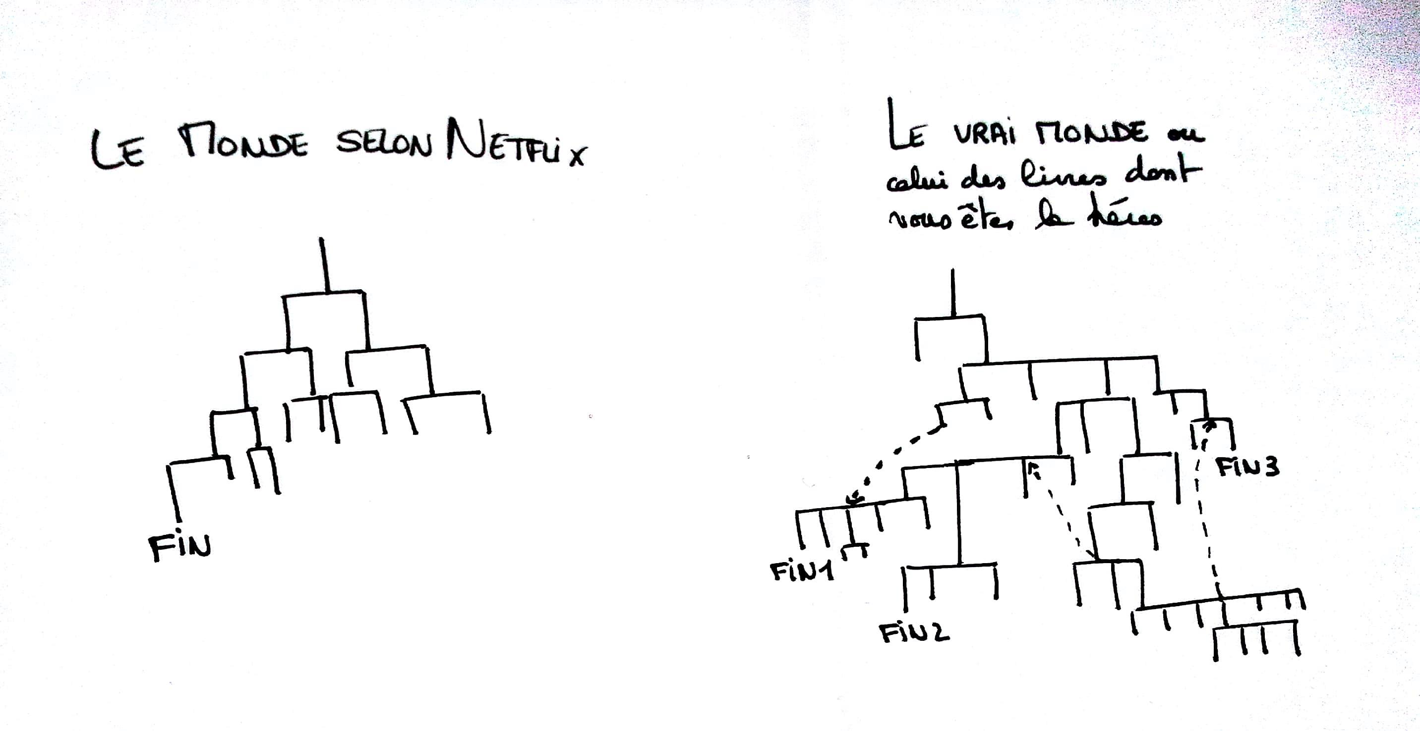 arbre de décision bandersnatch